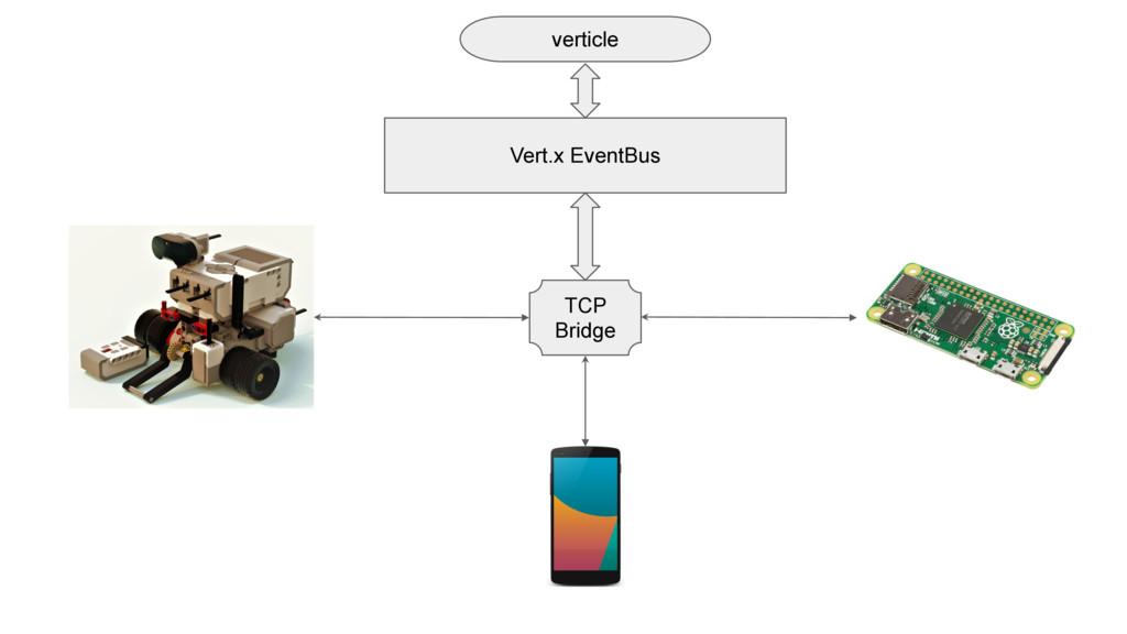 Vert.x EventBus TCP Bridge verticle