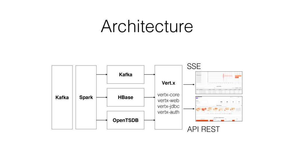 Architecture HBase Kafka OpenTSDB Vert.x  ver...