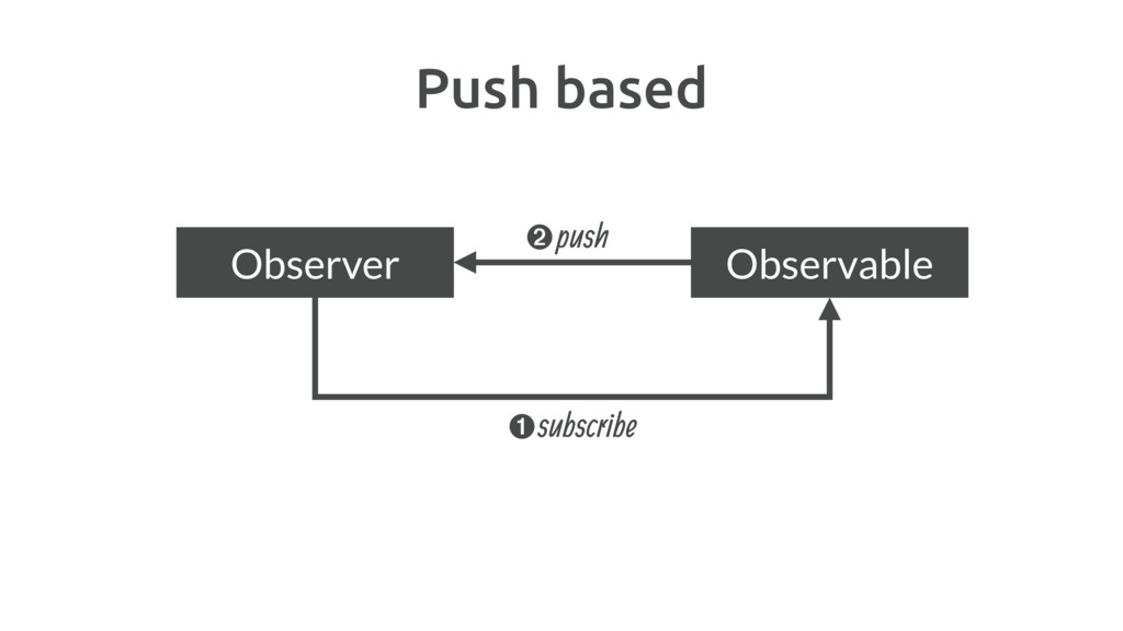 Push based subscribe ➊ ➋push Observer Observable