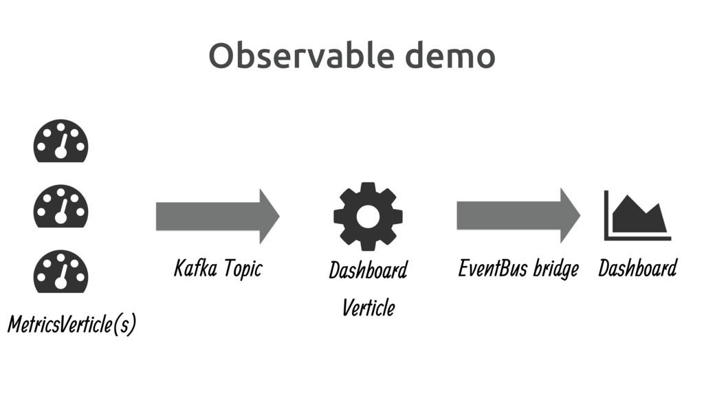 Observable demo A B B B Kafka Topic MetricsVert...