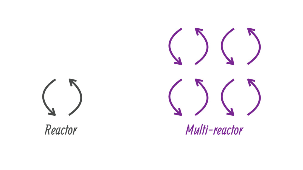 Reactor Multi-reactor