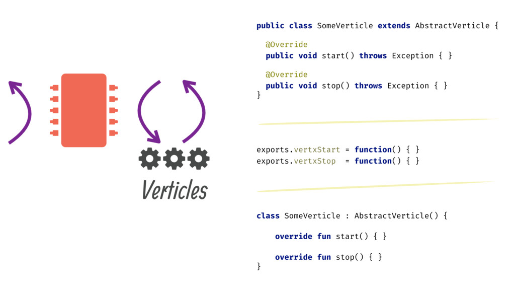  Verticles . . . public class SomeVerticle ext...