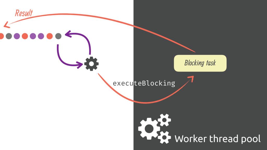. Worker thread pool Blocking task 0 executeBlo...
