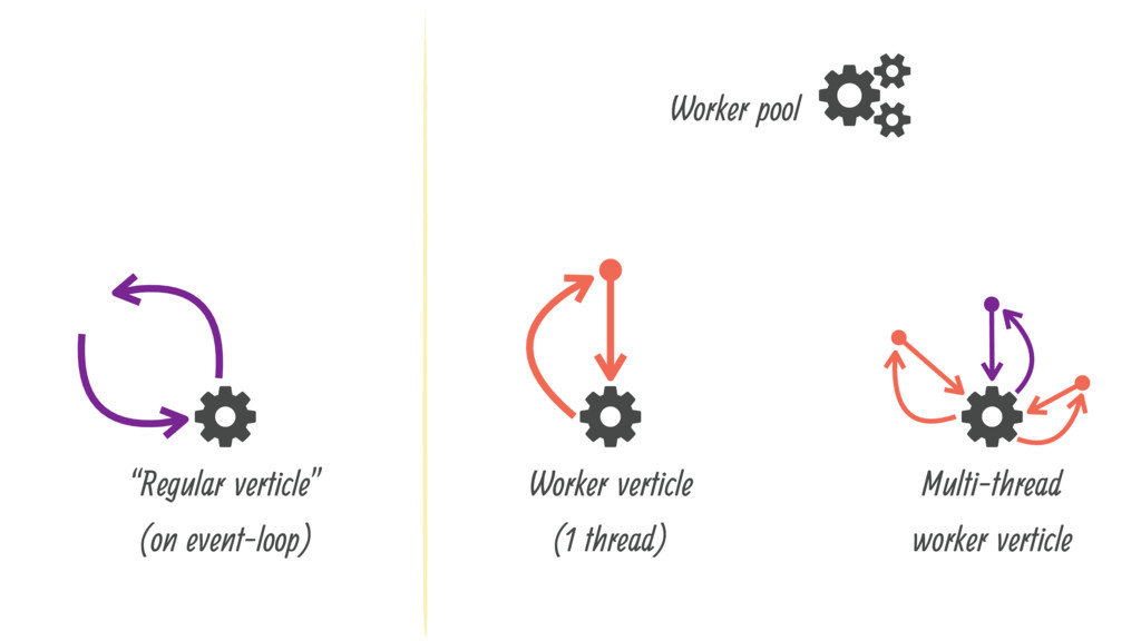 ". ""Regular verticle"" (on event-loop) 0 . Worker..."