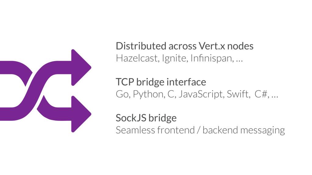 6 Distributed across Vert.x nodes Hazelcast, Ig...