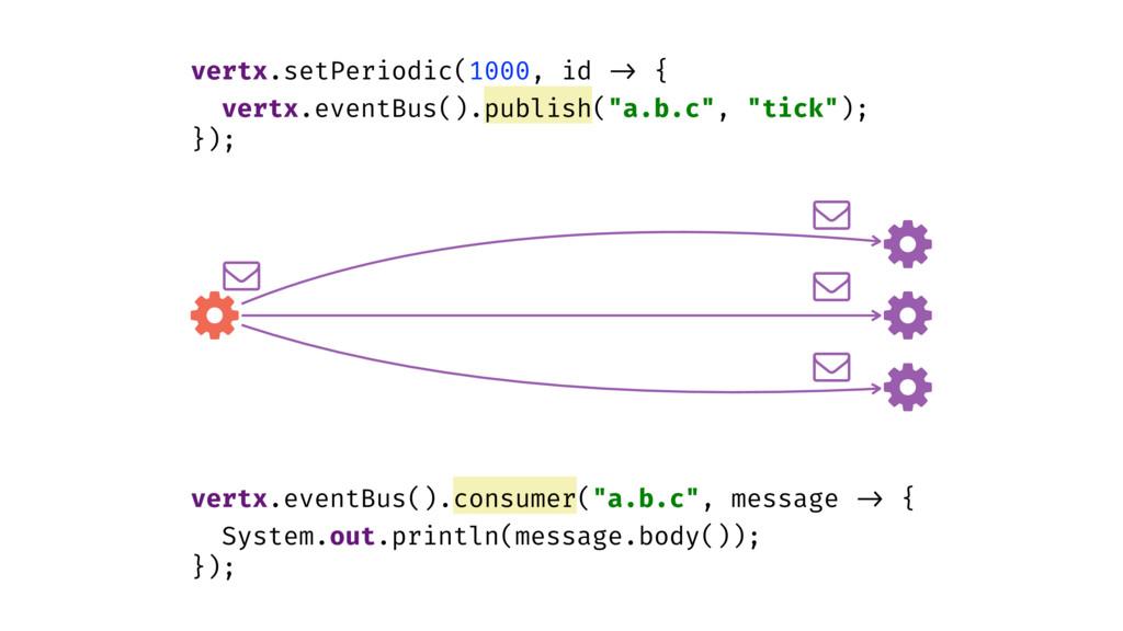 "vertx.eventBus().consumer(""a.b.c"", message -> {..."