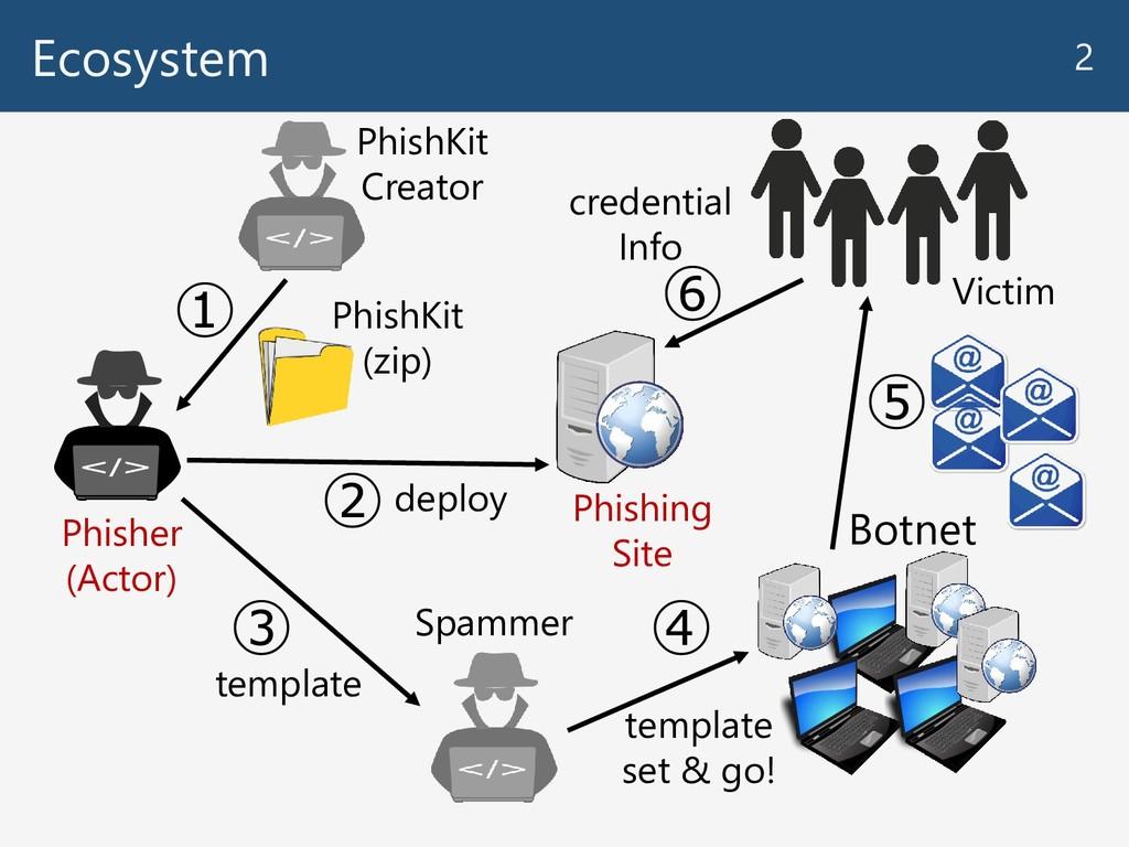 Ecosystem 2 Phisher (Actor) PhishKit Creator Ph...