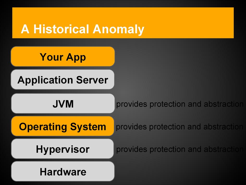 A Historical Anomaly Hardware Hypervisor Operat...
