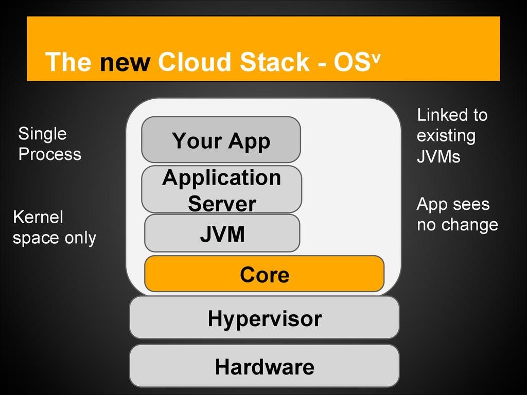 The new Cloud Stack - OSv Hardware Hypervisor C...