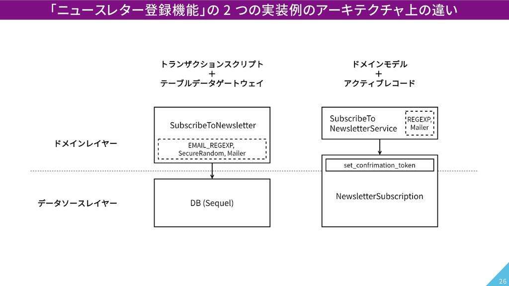 「ニュースレター登録機能」の 2 つの実装例のアーキテクチャ上の違い 26
