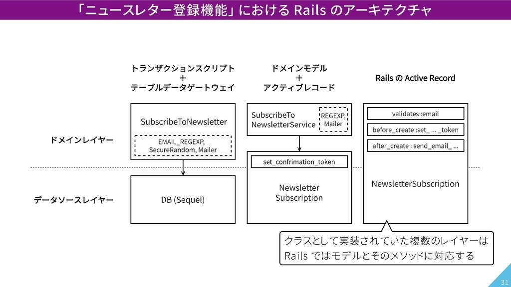 「ニュースレター登録機能」 における Rails のアーキテクチャ クラスとして実装されていた...