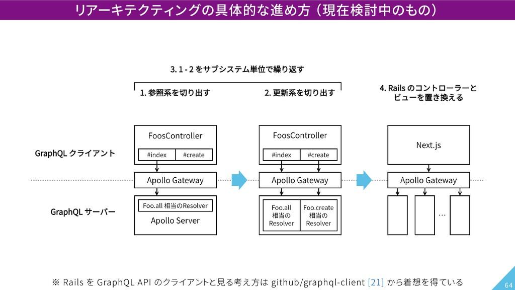 リアーキテクティングの具体的な進め方 (現在検討中のもの) ※ Rails を GraphQL...
