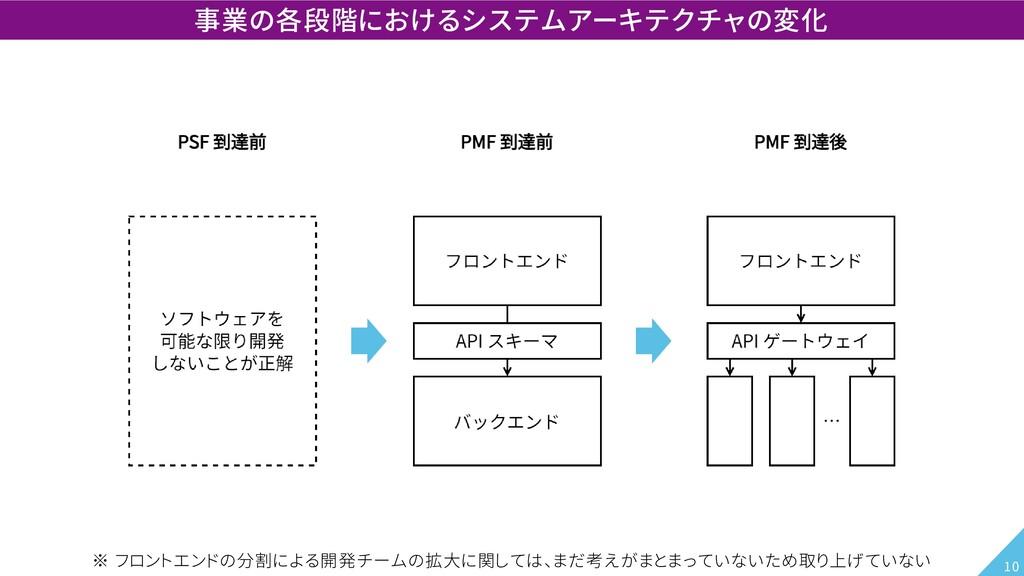 事業の各段階におけるシステムアーキテクチャの変化 ※ フロントエンドの分割による開発チームの拡...