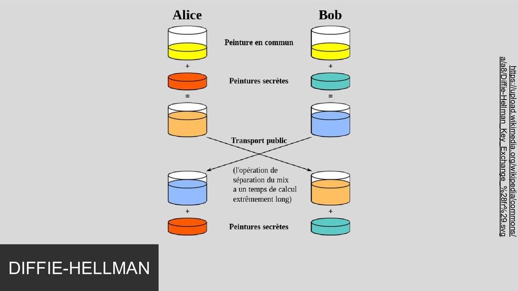 DIFFIE-HELLMAN https://upload.wikimedia.org/wik...