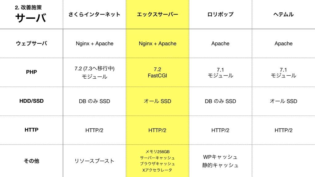 ͘͞ΒΠϯλʔωοτ ΤοΫεαʔόʔ ϩϦϙοϓ ϔςϜϧ Σϒαʔό Nginx + A...