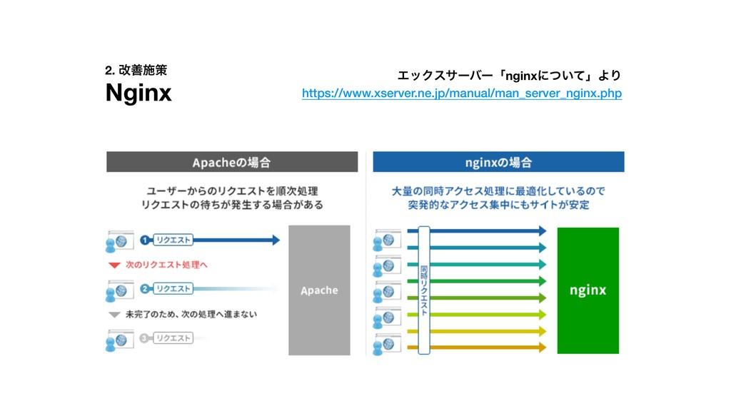 2. վળࢪࡦ Nginx ΤοΫεαʔόʔʮnginxʹ͍ͭͯʯΑΓ https://www...
