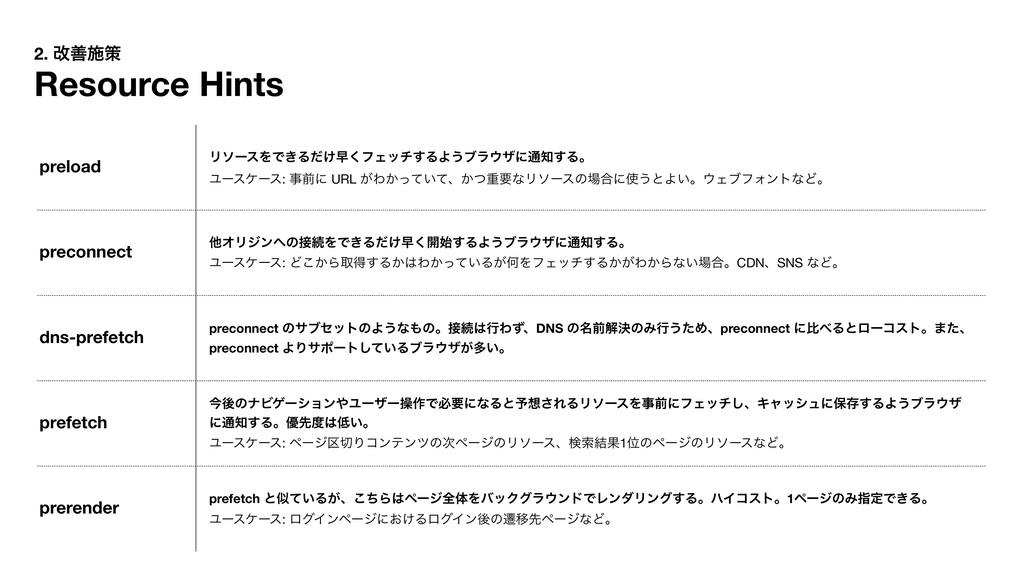2. վળࢪࡦ Resource Hints preload ϦιʔεΛͰ͖Δ͚ͩૣ͘ϑΣον...