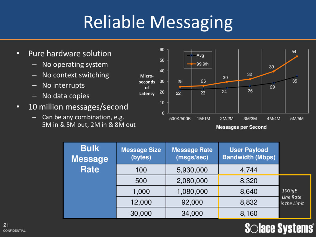 Reliable Messaging • Pure hardware solution – N...