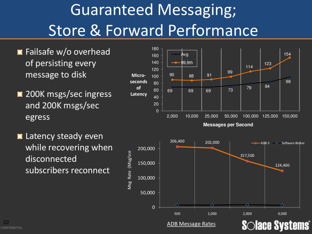 CONFIDENTIAL Guaranteed Messaging; Store & Forw...
