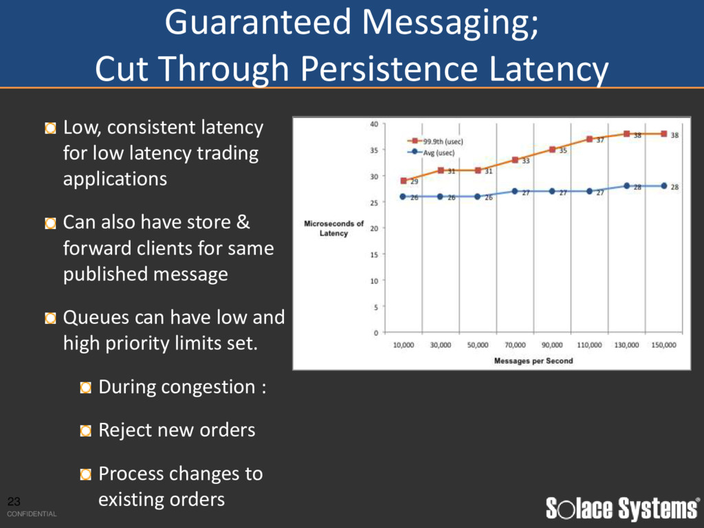 Guaranteed Messaging; Cut Through Persistence L...