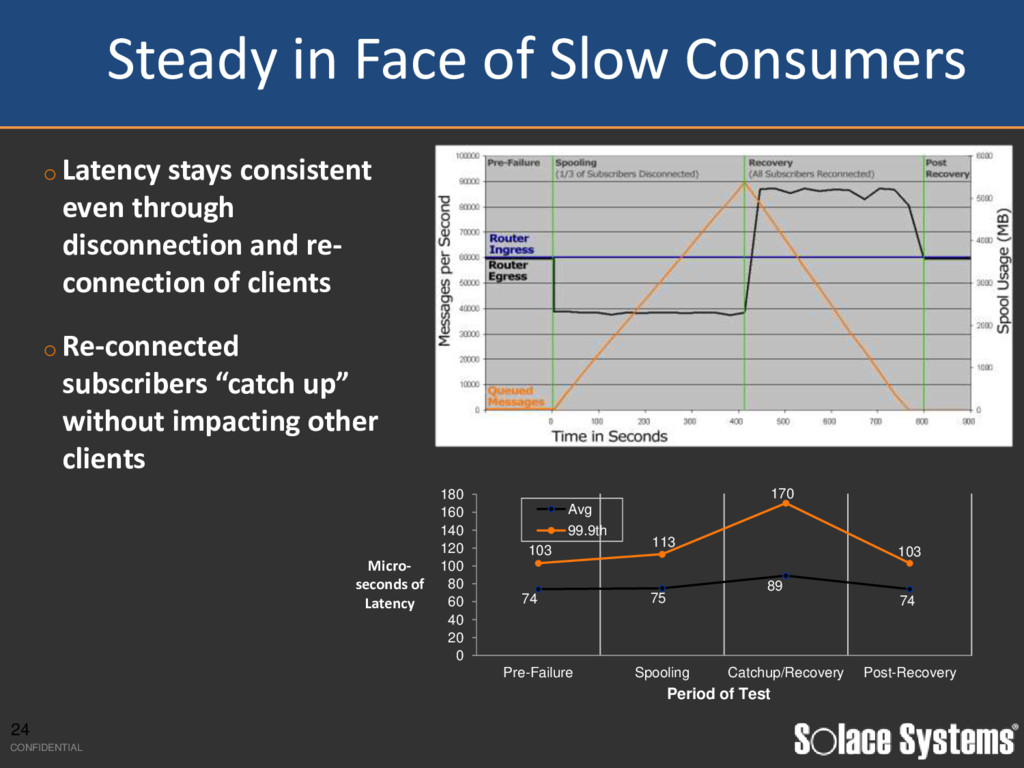 Steady in Face of Slow Consumers o Latency stay...