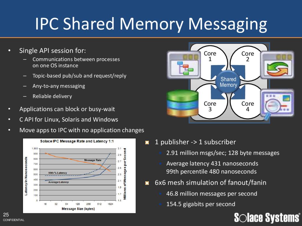 IPC Shared Memory Messaging • Single API sessio...