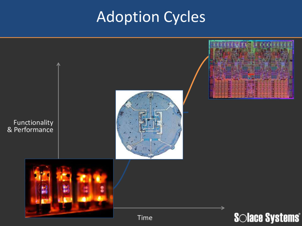 Adoption Cycles Functionality & Performance Time