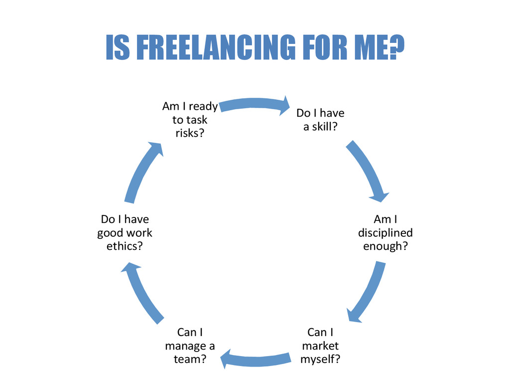 IS FREELANCING FOR ME? Do I have  a ...