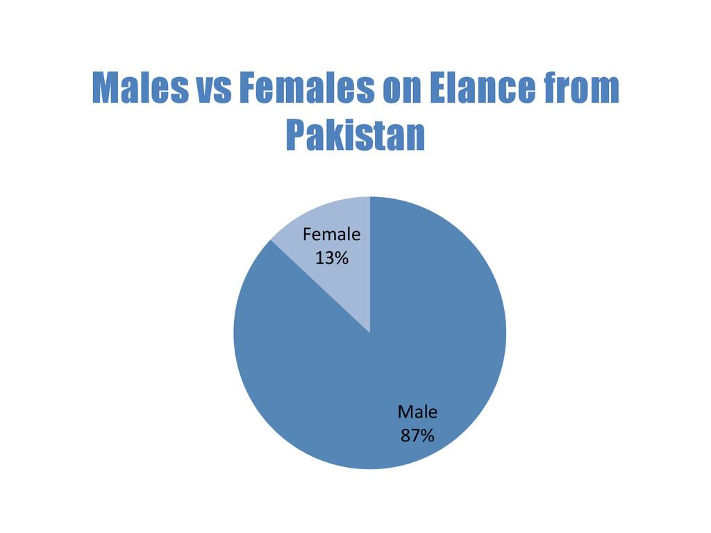 Male  87%  Female  13%  Males vs Fe...
