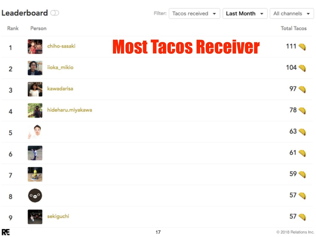 © 2018 Relations Inc. 17 Most Tacos Receiver