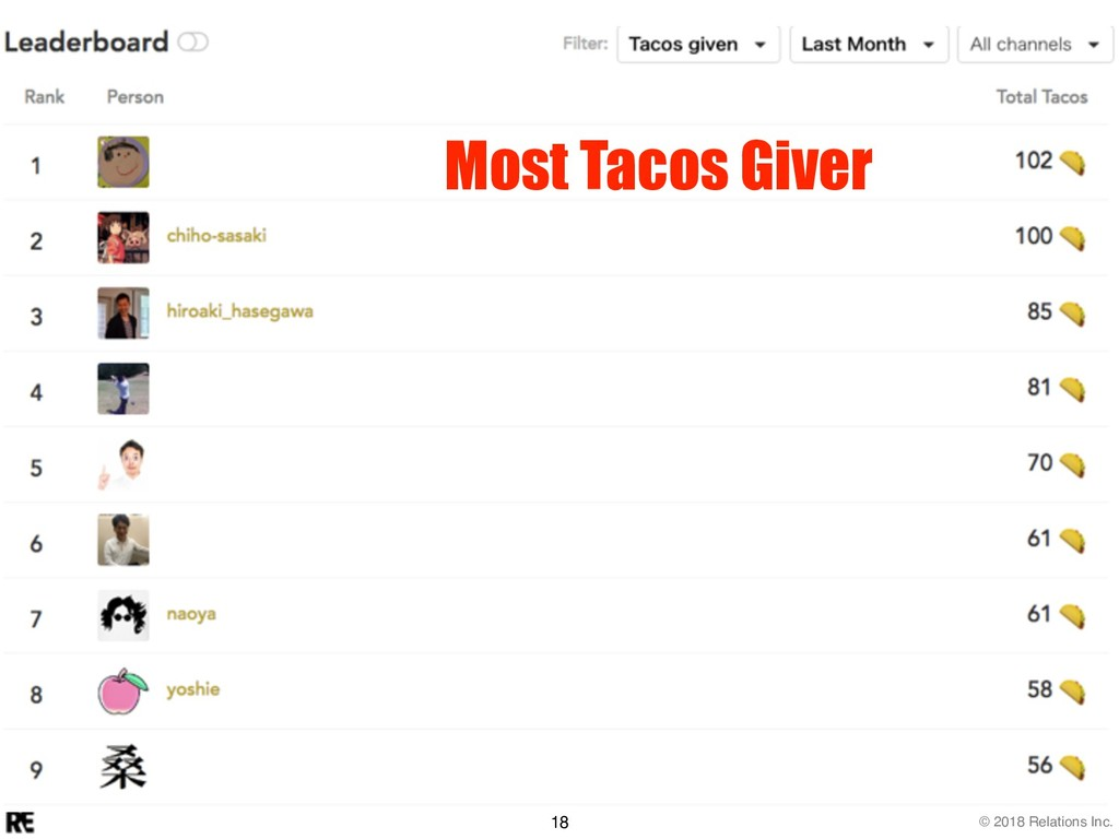 © 2018 Relations Inc. 18 Most Tacos Giver