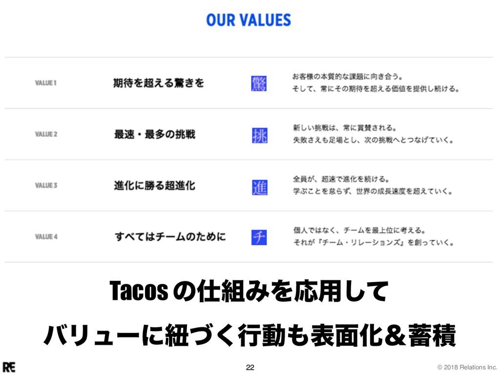 © 2018 Relations Inc. 22 Tacos ͷΈΛԠ༻ͯ͠ όϦϡʔʹඥ...