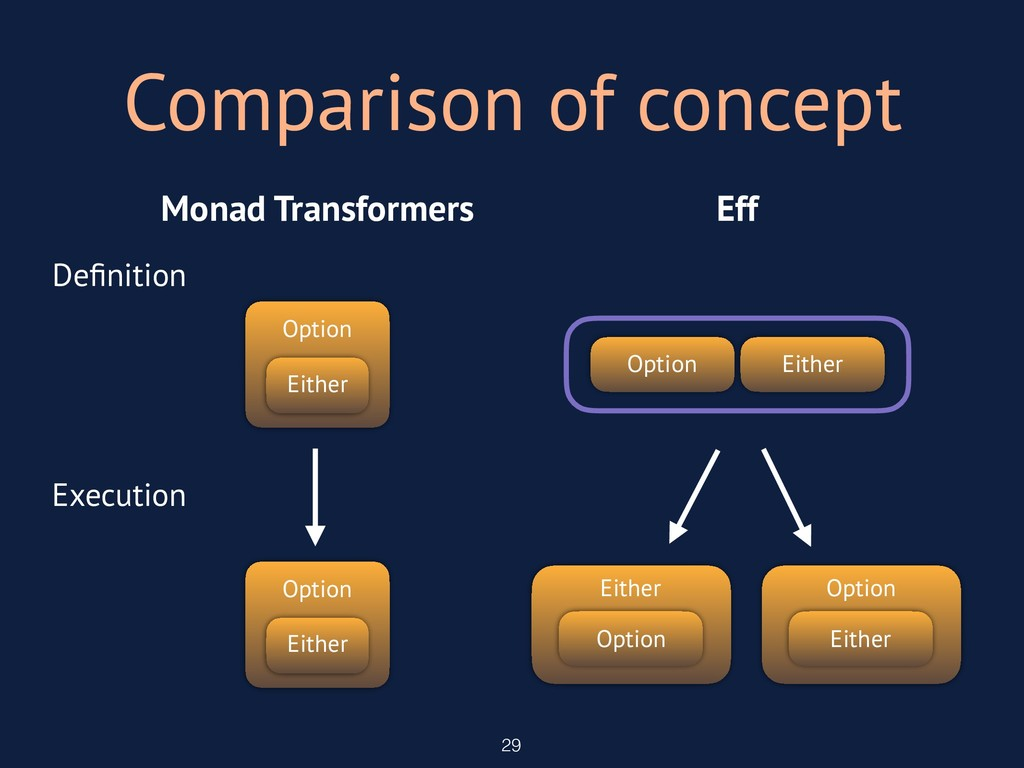 Monad Transformers Eff Comparison of concept 29...