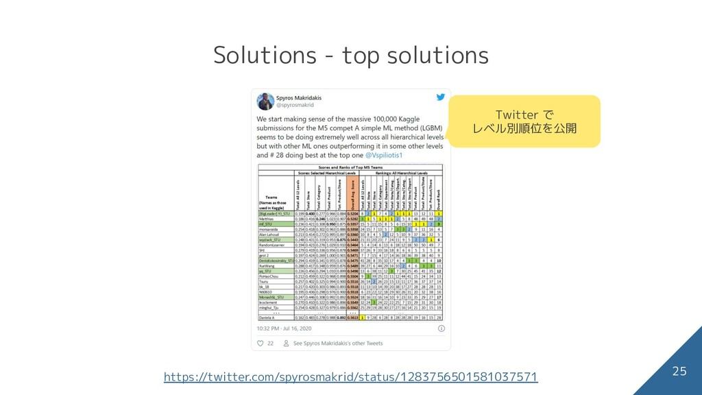 Solutions - Kon's solution 25 M5 Forecasting - ...