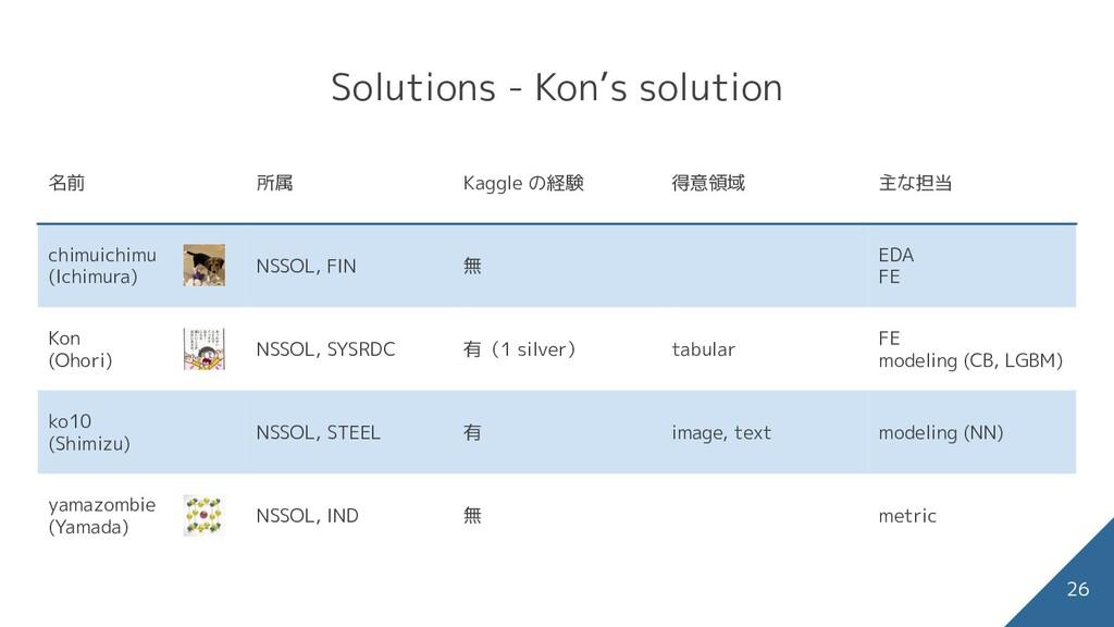 Solutions - Kon's solution 26 前処理 時系列毎に未発売期間を除去...