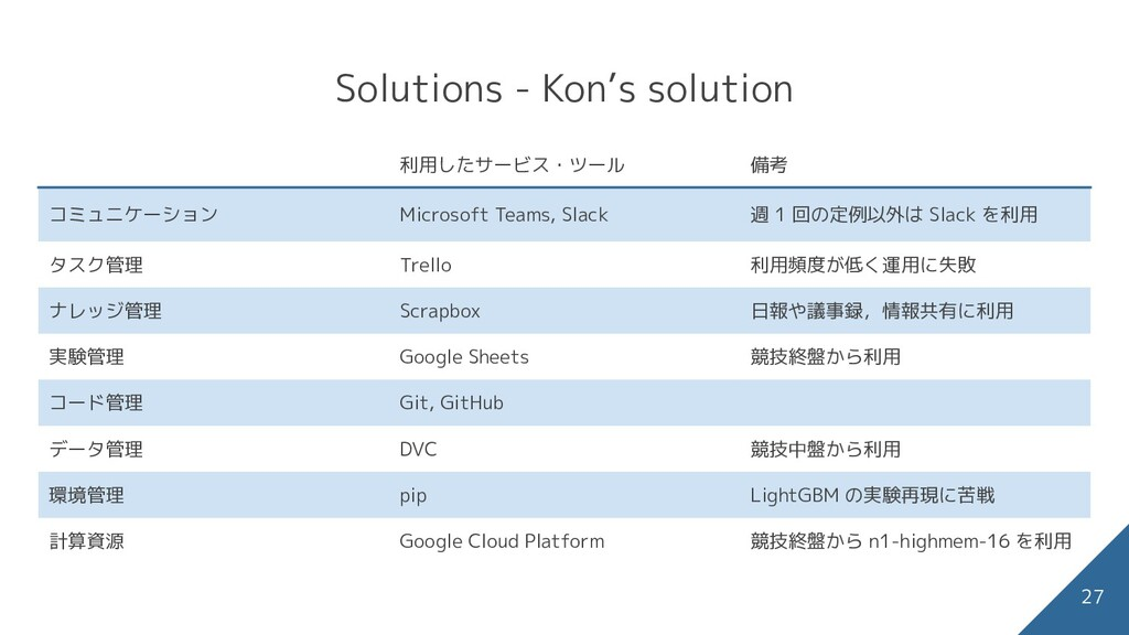Solutions - Kon's solution 27 calendar に関する主な特徴...