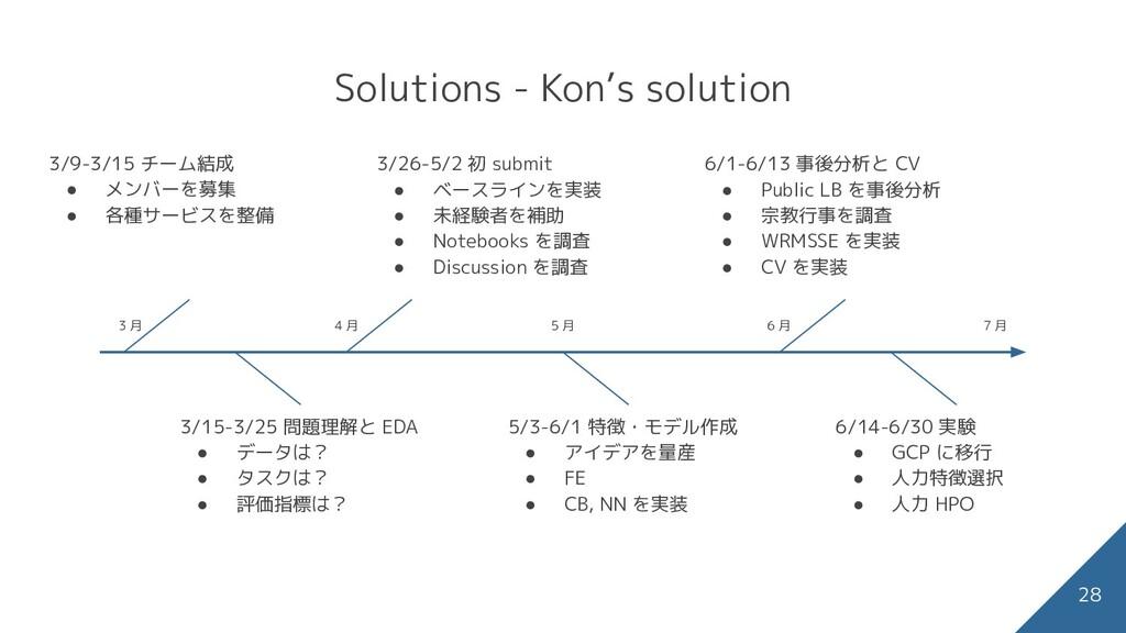 Solutions - Kon's solution 28 price に関する主な特徴(右図...