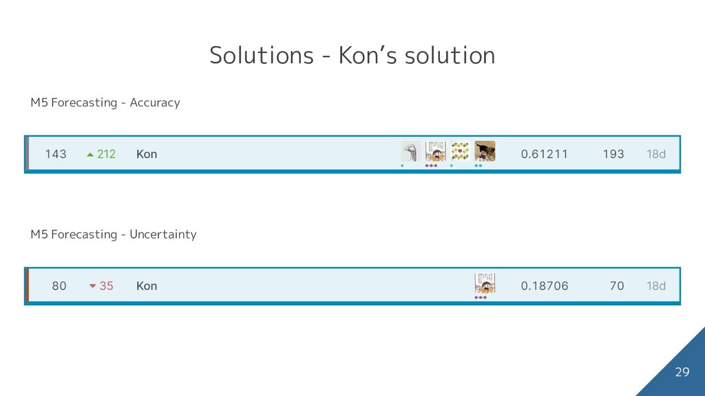 Solutions - Kon's solution 29 sales に関する主な特徴(右図...