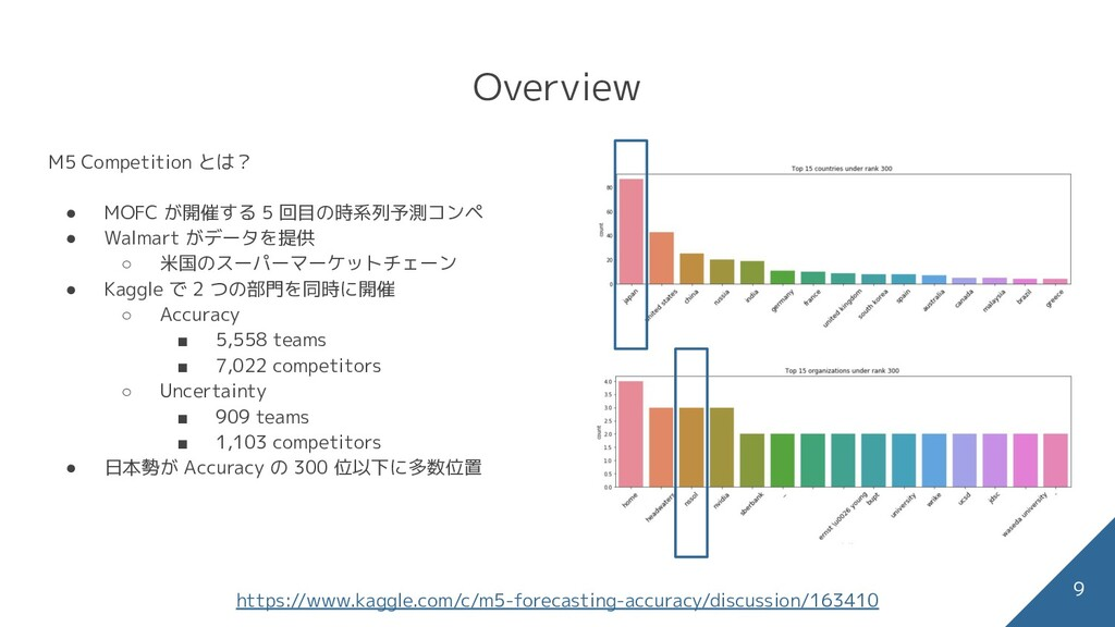 Overview - metric 9 何故縮尺を調整して評価する必要があるのか? ● 時系列...