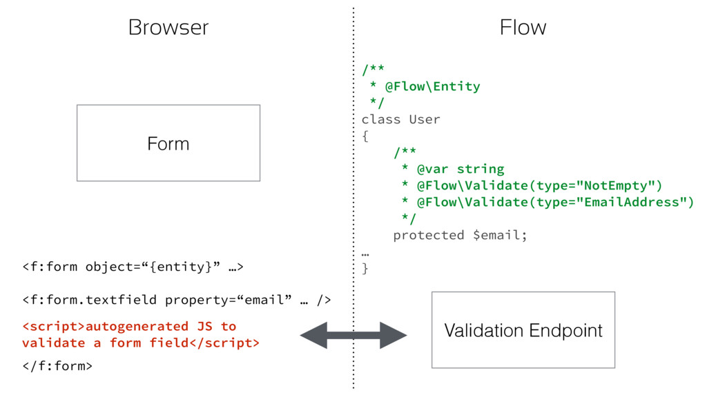 """Browser Flow Form <f:form object=""""{entity}"""" …> ..."""