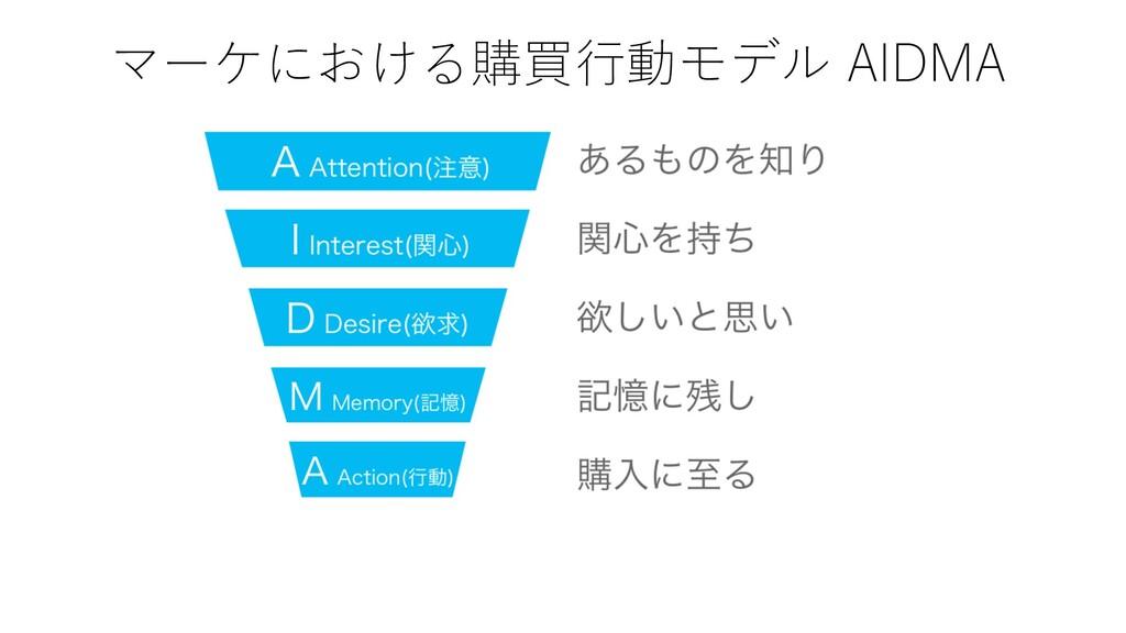 マーケにおける購買⾏動モデル AIDMA