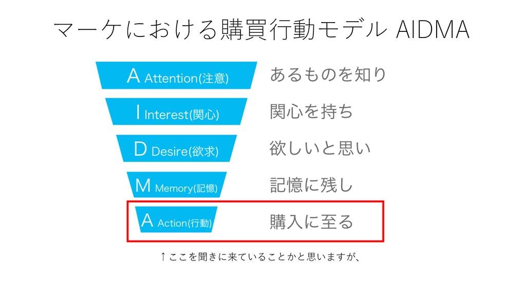 マーケにおける購買⾏動モデル AIDMA ↑ここを聞きに来ていることかと思いますが、
