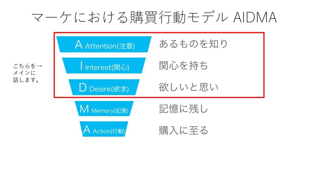 マーケにおける購買⾏動モデル AIDMA こちらを→ メインに 話します。