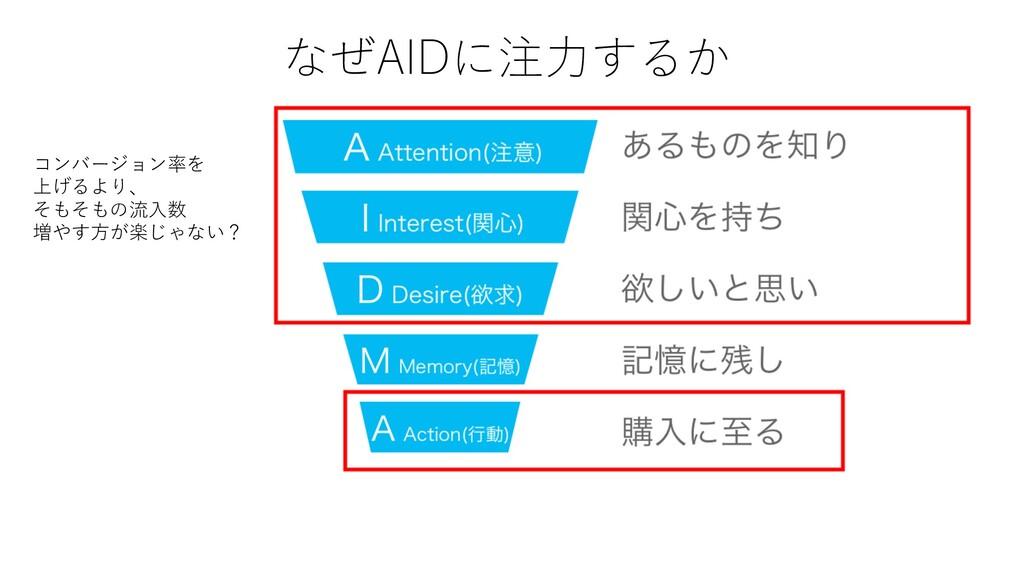なぜAIDに注⼒するか コンバージョン率を 上げるより、 そもそもの流⼊数 増やす⽅が楽じゃな...