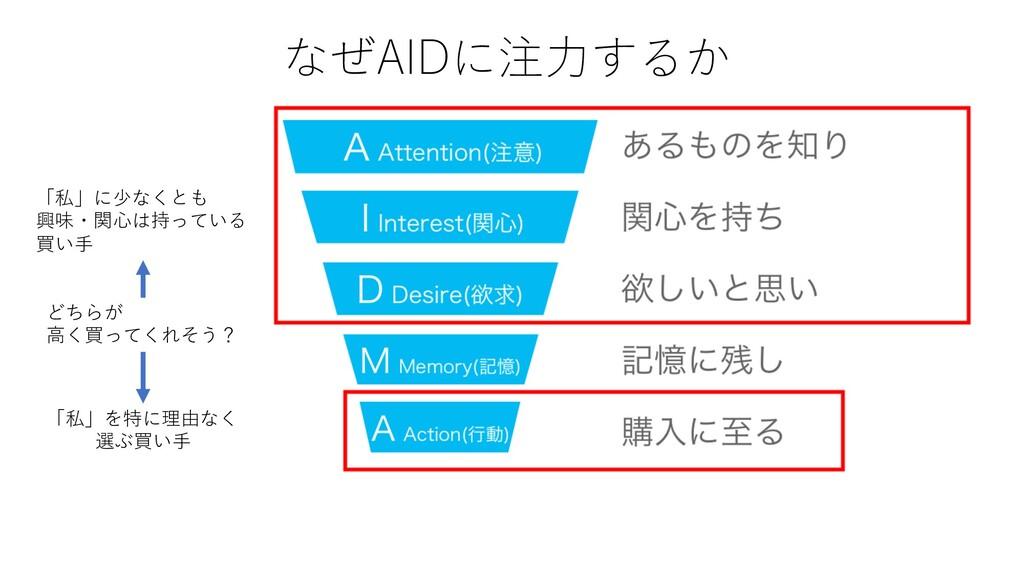 なぜAIDに注⼒するか 「私」に少なくとも 興味・関⼼は持っている 買い⼿ 「私」を特に理由な...