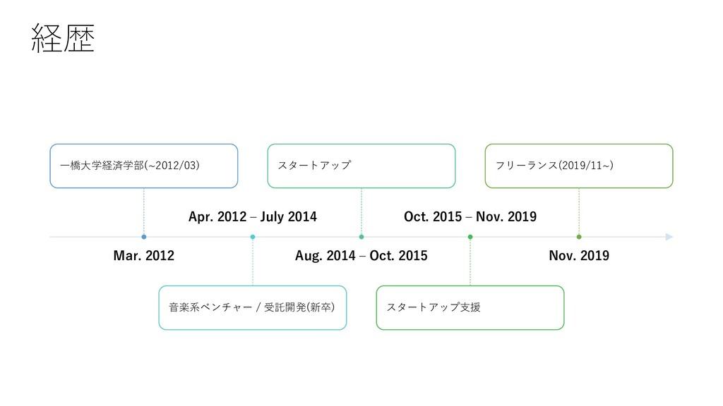 Mar. 2012 ⼀橋⼤学経済学部(~2012/03) Apr. 2012 ‒ July 2...