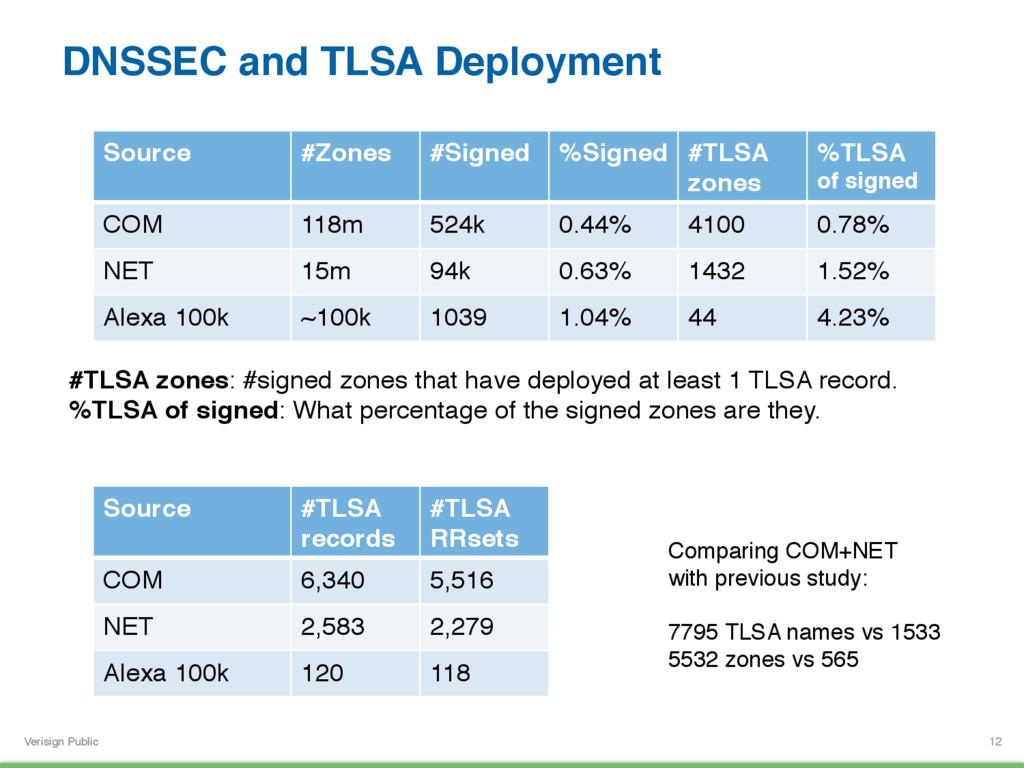 Verisign Public DNSSEC and TLSA Deployment 12 S...