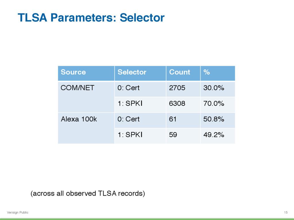 Verisign Public TLSA Parameters: Selector 15 So...
