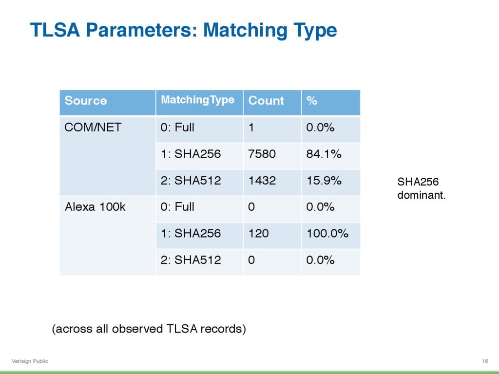 Verisign Public TLSA Parameters: Matching Type ...