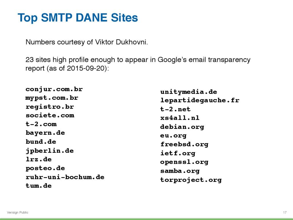 Verisign Public Top SMTP DANE Sites 17 conjur.c...